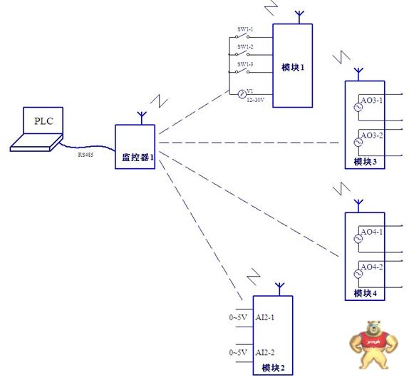 大为智通远距离plc 电脑连接232的无线传输 无线监控器 无线监控器,232接口无线,485接口无线,无线模块,无线控制