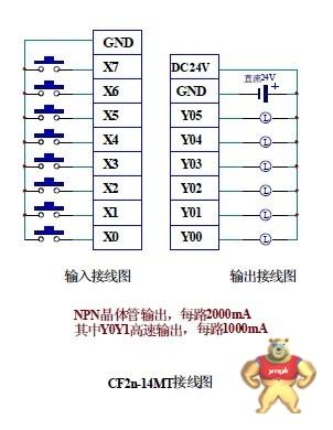 国产plc,三菱plc东莞广州深圳中山珠海fx1s-14mt价格