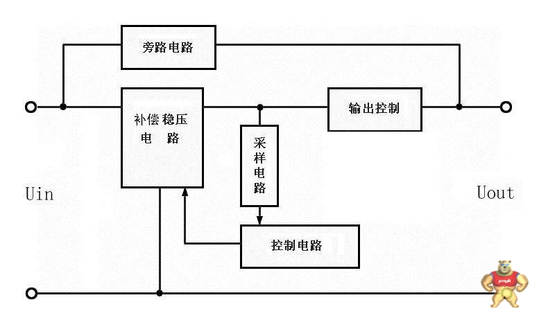 具有适应超低压电源稳压功能,可以将三相 300v-460v /单相150v-260v