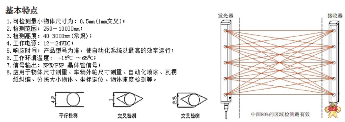 仪器仪表   测量光栅由成对的红外线发射器与接收器构成,所有的发射器